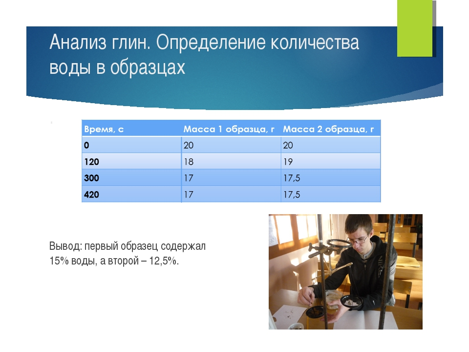 Вывод: первый образец содержал 15% воды, а второй – 12,5%. Анализ глин. Опред...