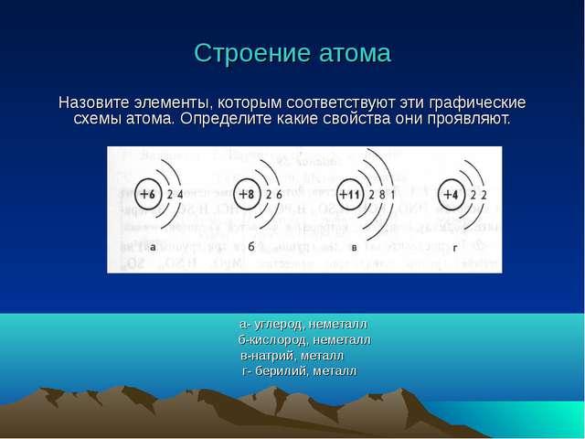 Строение атома Назовите элементы, которым соответствуют эти графические схемы...