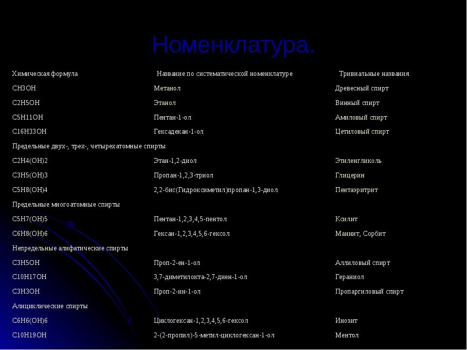 Номенклатура.  Химическая формула Название по систематической номенклатуре Т...