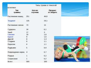 Типы травм в тяжелойатлетике Тип травмы Кол-во случаев Процент от общего Рас