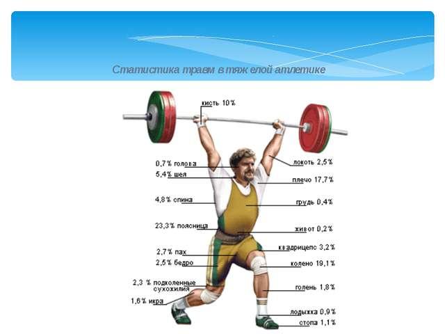 Статистика травм в тяжелой атлетике