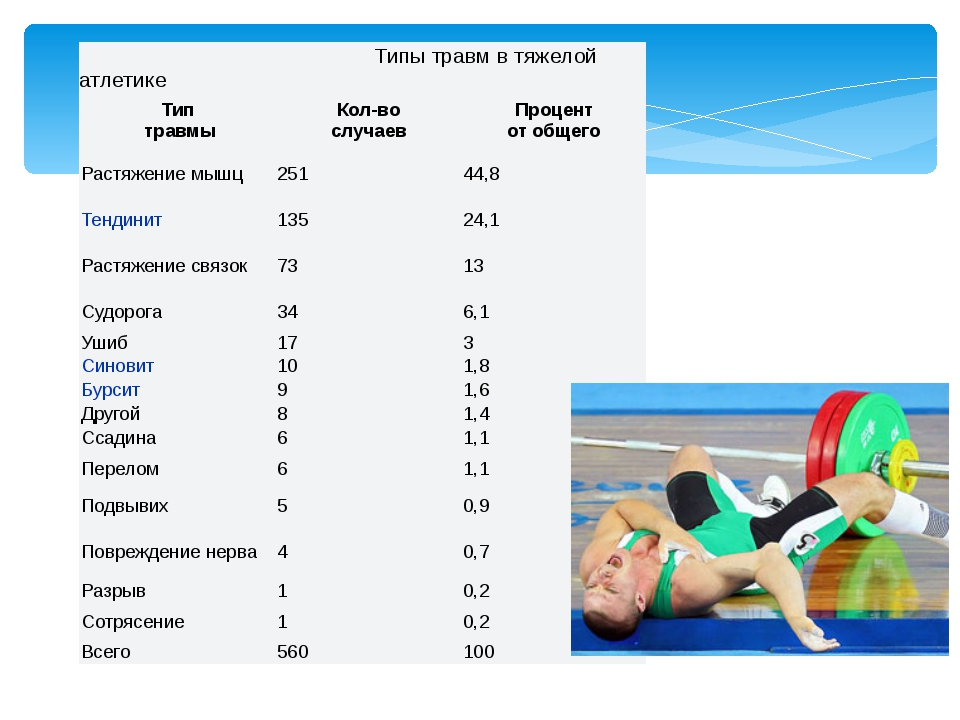 Типы травм в тяжелойатлетике Тип травмы Кол-во случаев Процент от общего Рас...