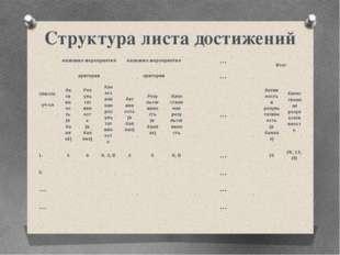 Структура листа достижений список уч-ся название мероприятия название меропри