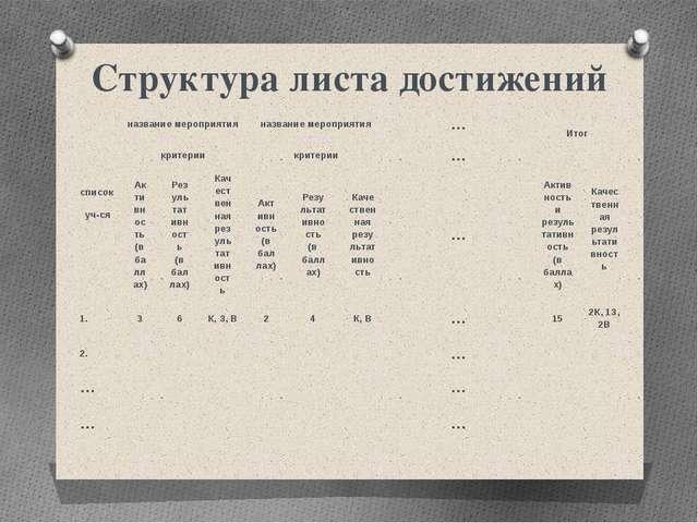 Структура листа достижений список уч-ся название мероприятия название меропри...