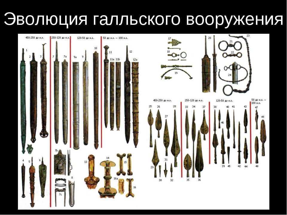 Эволюция галльского вооружения