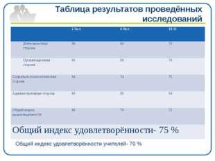 Таблица результатов проведённых исследований Общий индекс удовлетворённости у