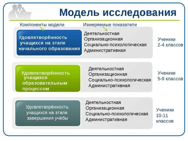 Деятельностная Организационная Социально-психологическая Административная Уд...