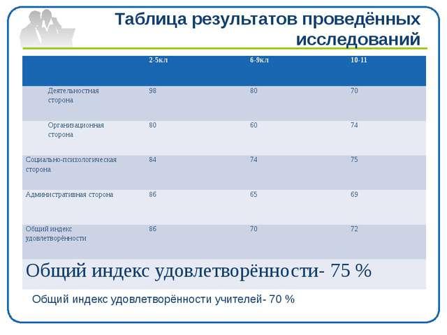 Таблица результатов проведённых исследований Общий индекс удовлетворённости у...