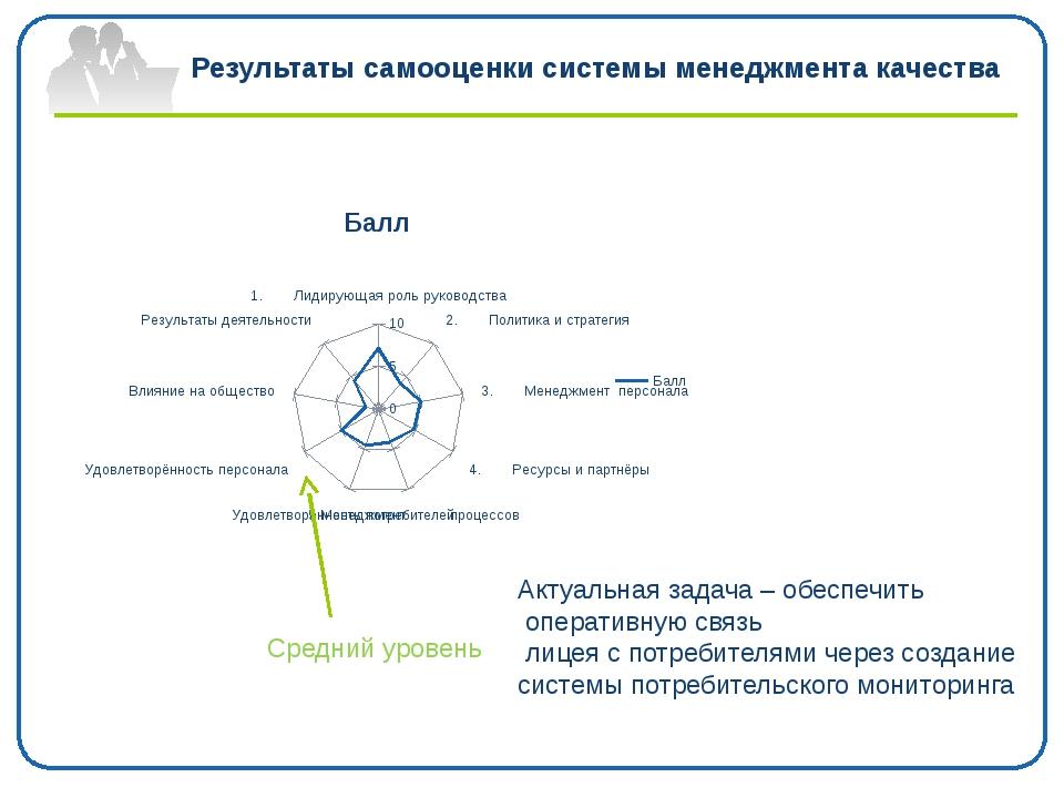 Результаты самооценки системы менеджмента качества Средний уровень Актуальная...