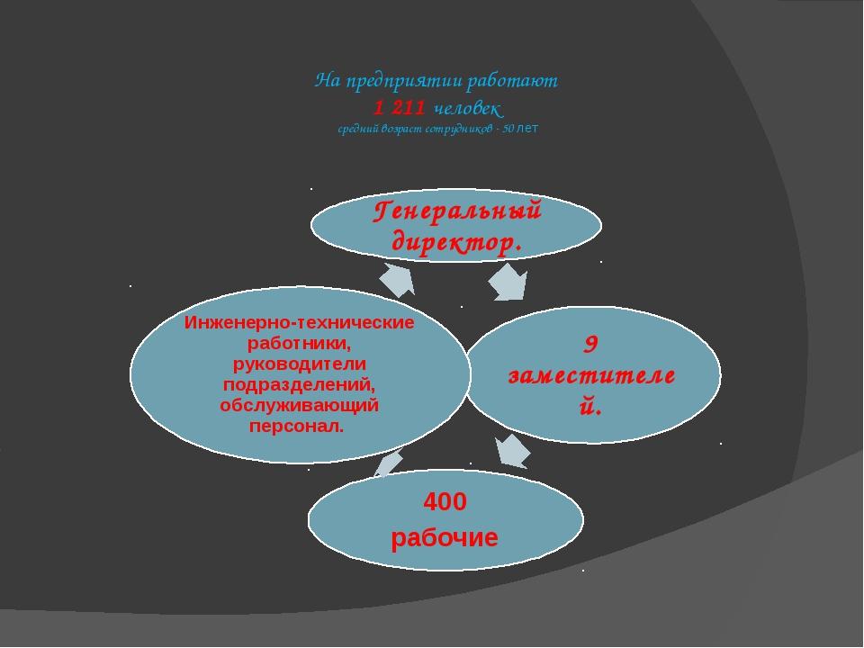 На предприятии работают 1 211 человек средний возраст сотрудников - 50 лет