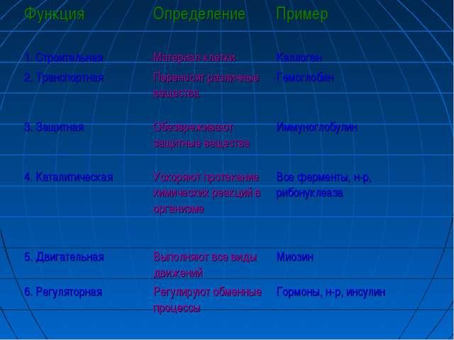 ФункцияОпределениеПример 1. СтроительнаяМатериал клеткиКаллоген 2. Трансп...