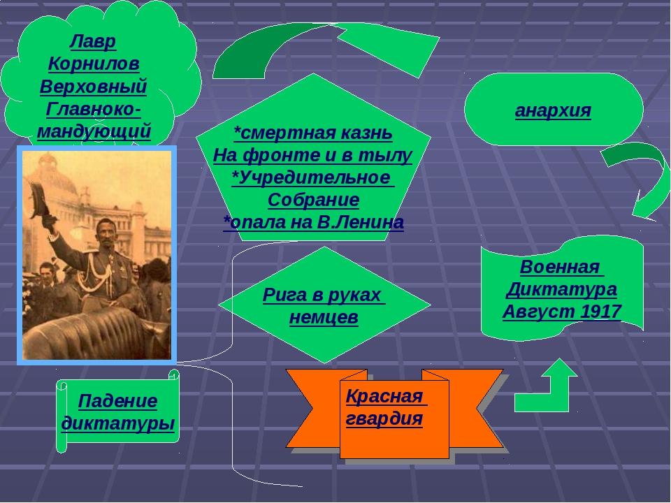 анархия Лавр Корнилов Верховный Главноко-мандующий *смертная казнь На фронте...