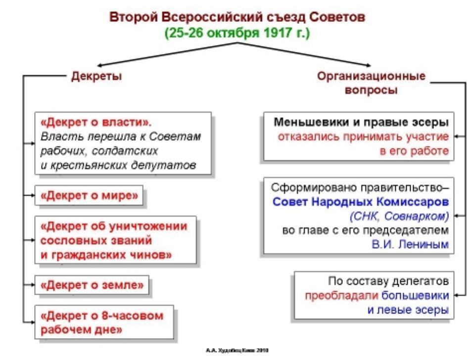 Второй Всероссийский съезд Советов рабочих и солдатских депутатов По данным б...