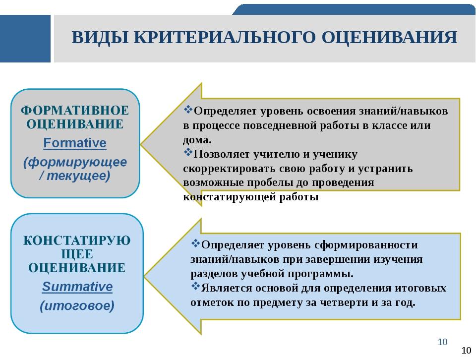 ВИДЫ КРИТЕРИАЛЬНОГО ОЦЕНИВАНИЯ Определяет уровень освоения знаний/навыков в п...