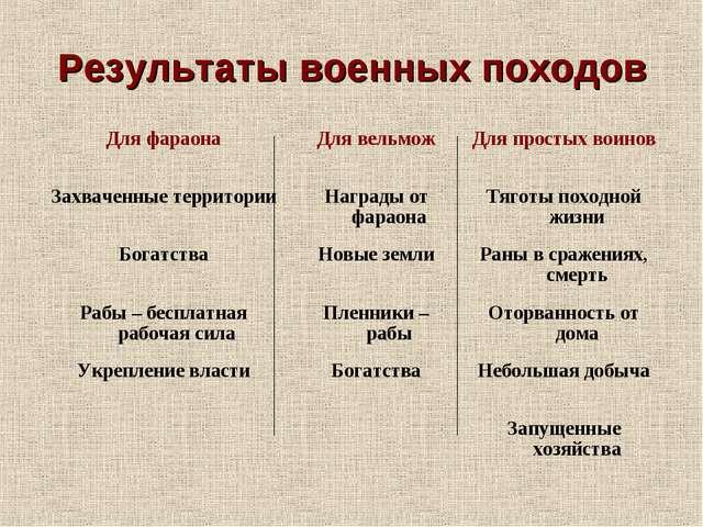 Результаты военных походов Для фараонаДля вельможДля простых воинов Захваче...