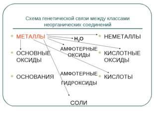 Схема генетической связи между классами неорганических соединений МЕТАЛЛЫ ОСН