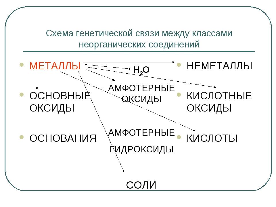 Схема генетической связи между классами неорганических соединений МЕТАЛЛЫ ОСН...