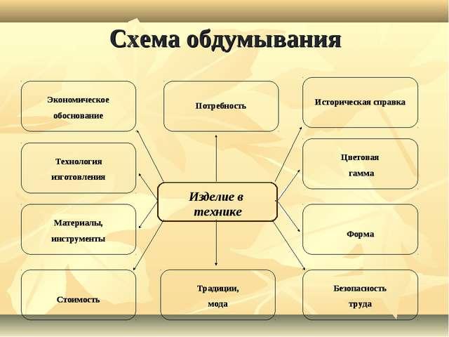 Схема обдумывания Изделие в технике