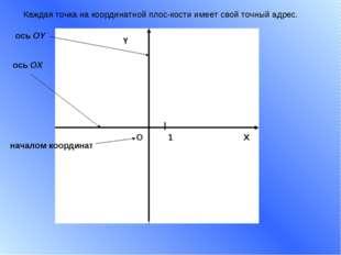 X Y 1 О началом координат ось ОХ ось ОY Каждая точка на координатной плоскос