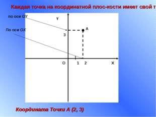 X Y 1 О По оси ОХ по оси ОY Каждая точка на координатной плоскости имеет сво