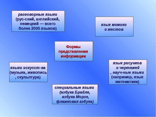 Формы представления информации разговорные языки (русский, английский, немец...