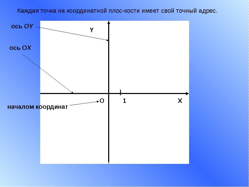 X Y 1 О началом координат ось ОХ ось ОY Каждая точка на координатной плоскос...