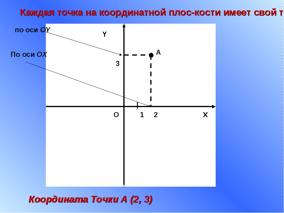 X Y 1 О По оси ОХ по оси ОY Каждая точка на координатной плоскости имеет сво...