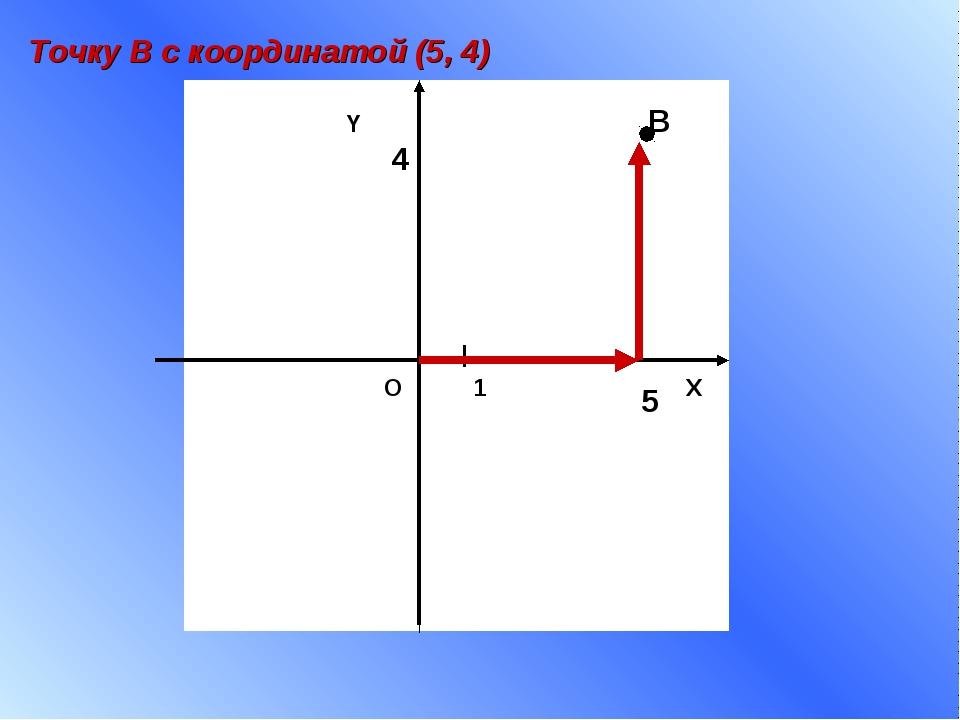 X Y 1 О В 5 4 Точку В с координатой (5, 4)...