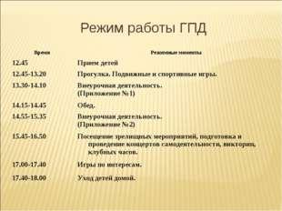 Режим работы ГПД ВремяРежимные моменты 12.45Прием детей 12.45-13.20Прогулк
