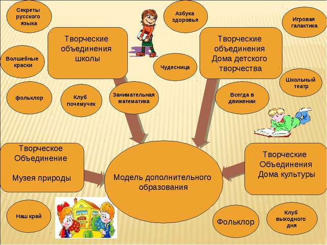 Модель дополнительного образования Творческое Объединение Музея природы Творч...