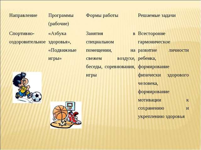Направление Программы (рабочие)Формы работыРешаемые задачи Спортивно-оздор...