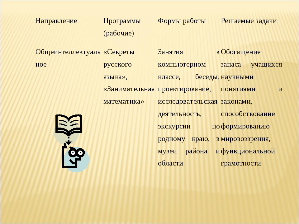 Направление Программы (рабочие)Формы работыРешаемые задачи Общеинтеллектуа...