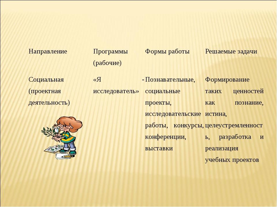 Социальная (проектная деятельность)«Я - исследователь» Познавательные, соци...