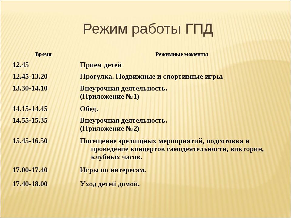 Режим работы ГПД ВремяРежимные моменты 12.45Прием детей 12.45-13.20Прогулк...