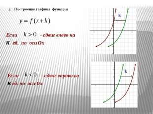 k k Если - сдвиг влево на к ед. по оси Ох Если - сдвиг вправо на к ед. по оси