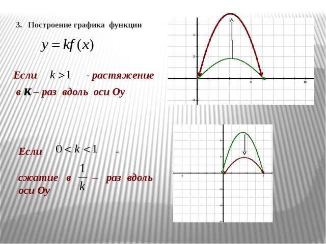 Если - растяжение в к – раз вдоль оси Оу Если - сжатие в – раз вдоль оси Оу 3...