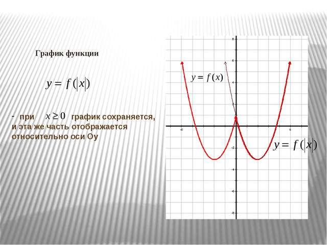 График функции при график сохраняется, и эта же часть отображается относител...