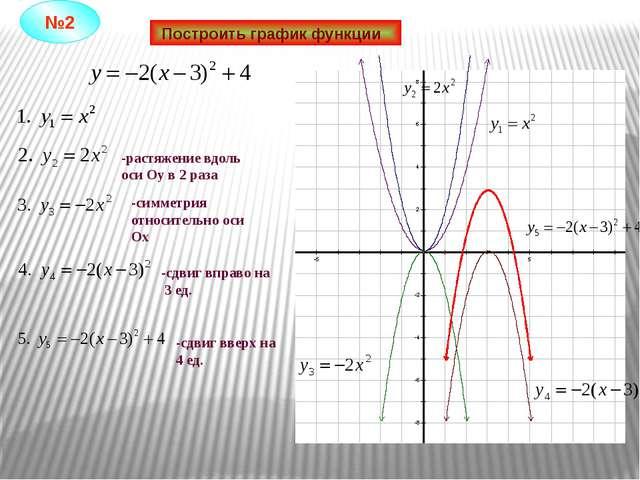 Построить график функции -растяжение вдоль оси Оу в 2 раза -симметрия относит...