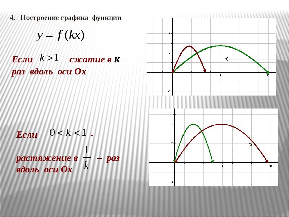 Если - сжатие в к – раз вдоль оси Ох Если - растяжение в – раз вдоль оси Ох 4...