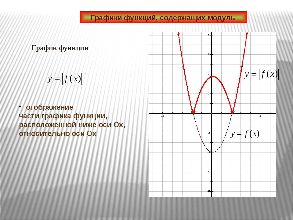 График функции Графики функций, содержащих модуль отображение части графика...