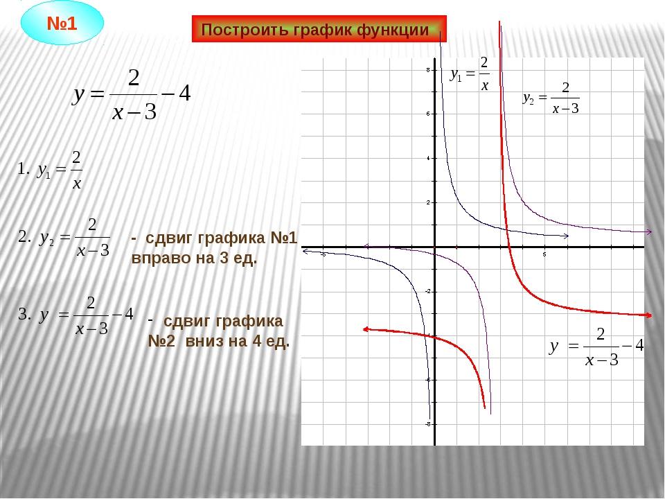 Построить график функции - сдвиг графика №1 вправо на 3 ед. сдвиг графика №2...