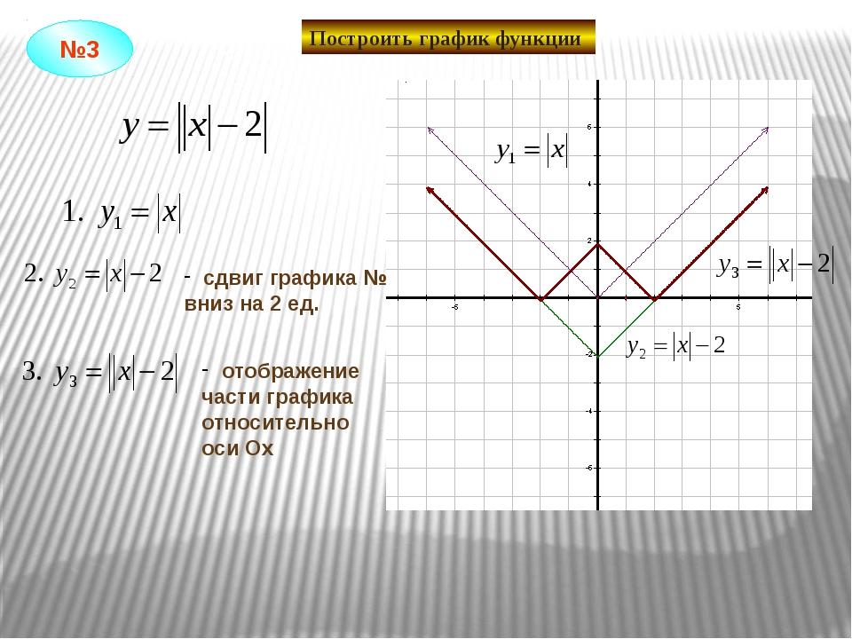 Построить график функции сдвиг графика №1 вниз на 2 ед. отображение части гра...