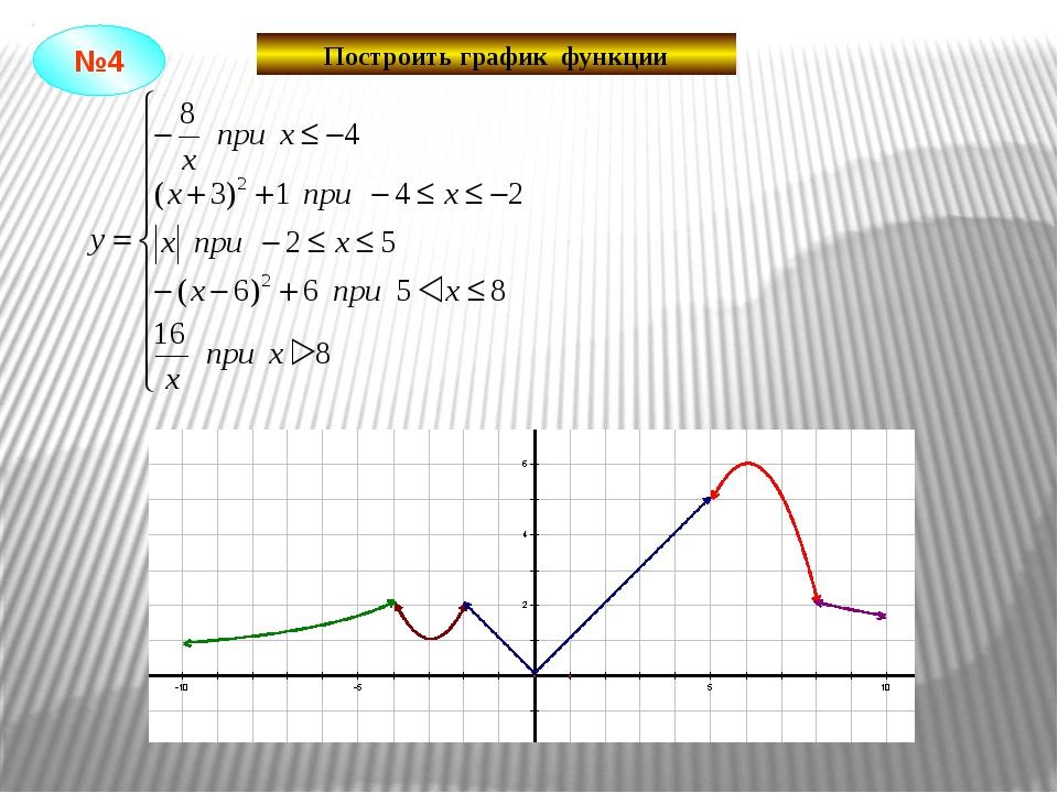 Построить график функции №4