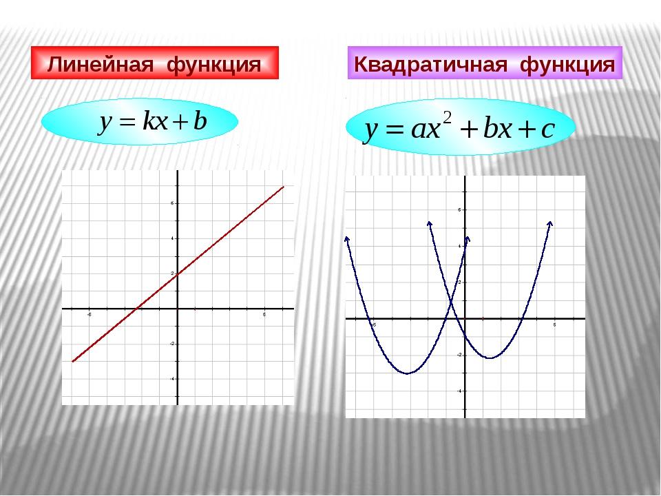 Линейная функция Квадратичная функция