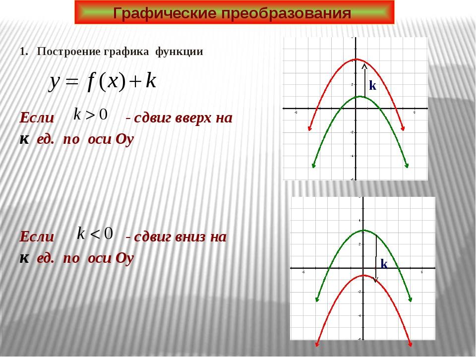 Графические преобразования 1. Построение графика функции k k Если - сдвиг вве...