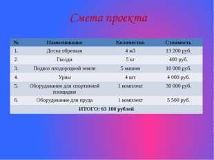 Смета проекта № Наименование Количество Стоимость 1. Доска обрезная 4м3 13 20