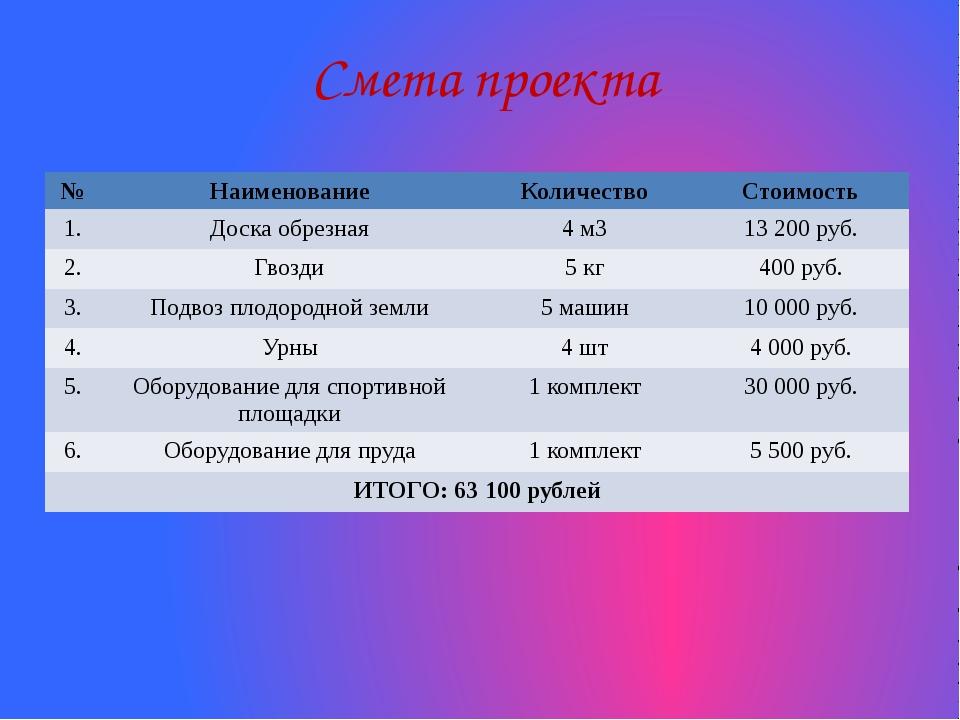 Смета проекта № Наименование Количество Стоимость 1. Доска обрезная 4м3 13 20...
