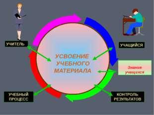 УСВОЕНИЕ УЧЕБНОГО МАТЕРИАЛА УЧЕБНЫЙ ПРОЦЕСС КОНТРОЛЬ РЕЗУЛЬТАТОВ УЧИТЕЛЬ УЧА