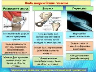 Виды повреждения скелета Растяжение связок Вывихи Переломы Боль, отечность тк