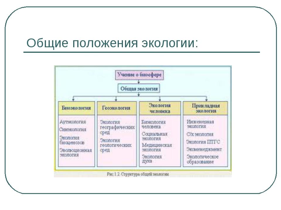 Общие положения экологии: